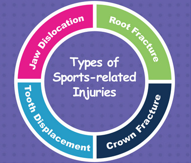 Sports Dental Injuries